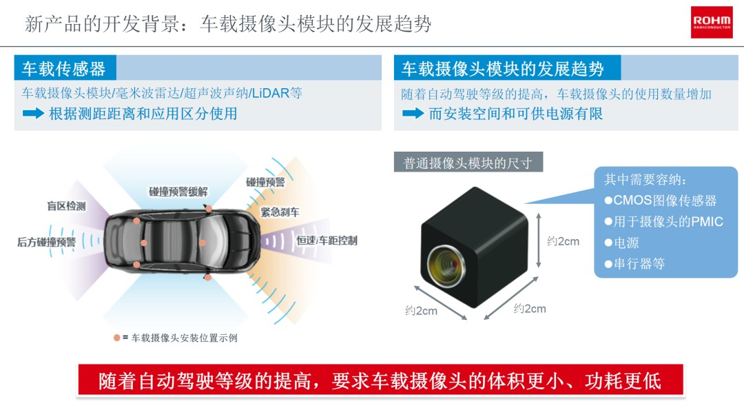 What kind of PMIC chip does the small-size car camera module need?