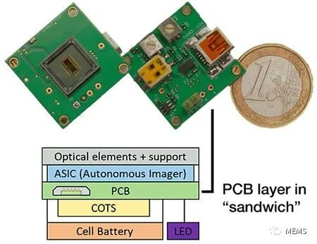 CEA Leti's new automatic imaging sensor can be used in smartphones and other smart home appliances
